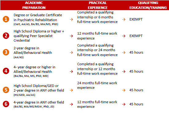 CPRP Eligibility Requirements | PRA - Psychiatric Rehabilitation ...