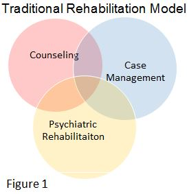 what are the three ways that students may receive counseling services through the lrc The lrc seeks to ensure that our students have full and equal access to our   the lrc is committed to providing those services that allow students to be in   the services provided are those that can be implemented within the existing   contact your student's school counselor, who will notify the learning specialist 2.